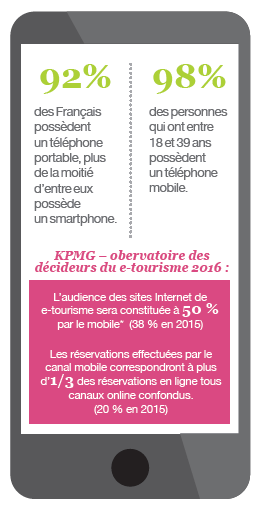 Statistiques Mobile Friendly