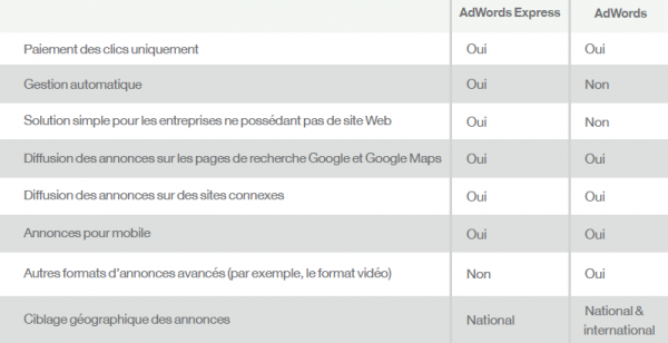 Avantages de Google Adwords Express